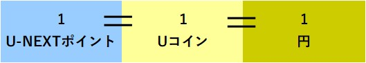 U-NEXTポイント・Uコイン・円の関係
